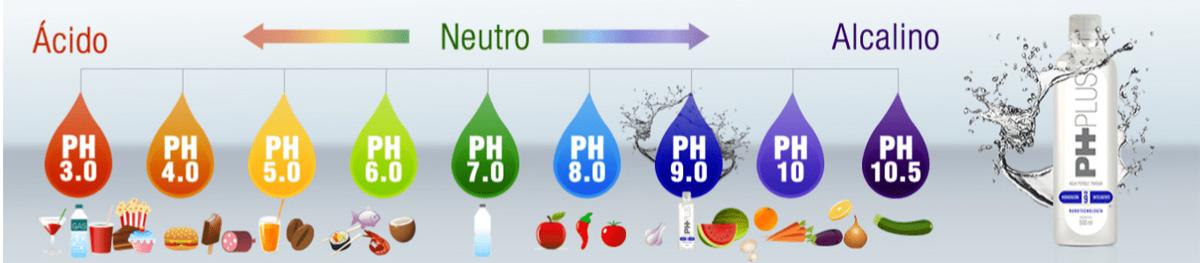 escala de pH, mundo alcalino PH PLUS